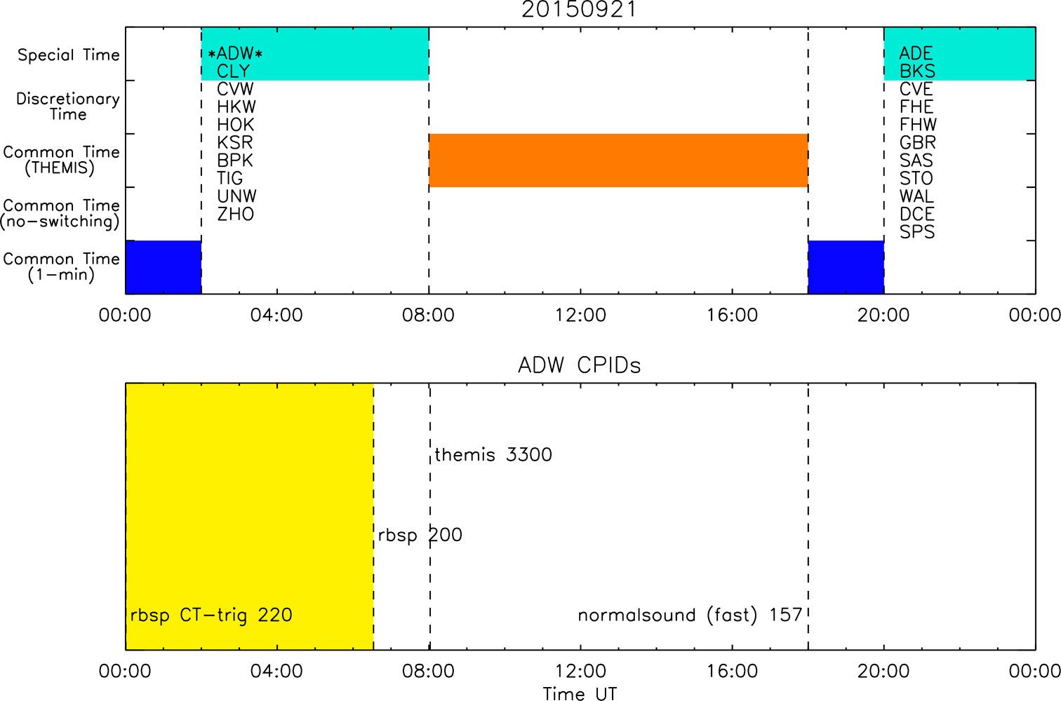Superdarn scheduling working group figure sample overview of daily radar operating schedule top and actual control program ids cpids implemented at the site bottom for the adak west pooptronica Image collections